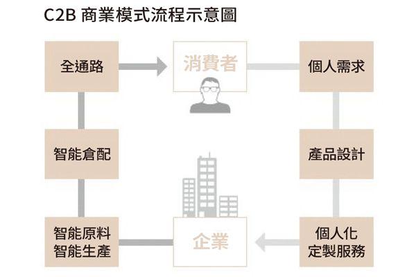 C2B 商業模式流程示意圖