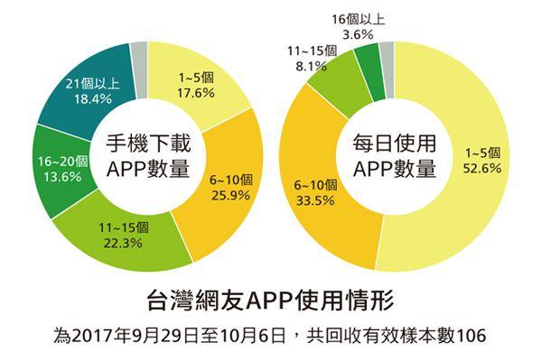 台灣網友APP使用情形(為2017年9月29日至10月6日,共回收有效樣本數106)