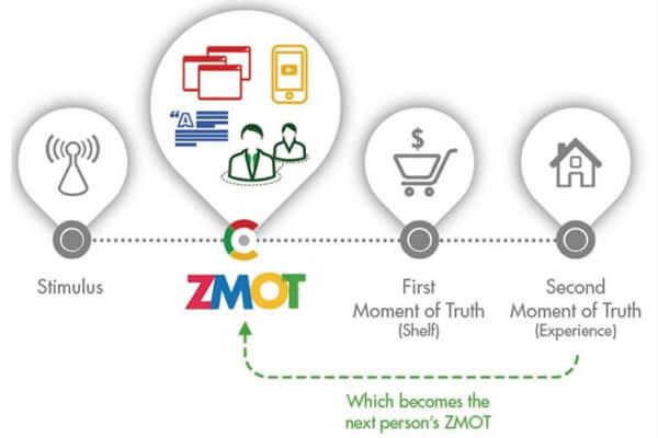 谷歌ZMOT 模型