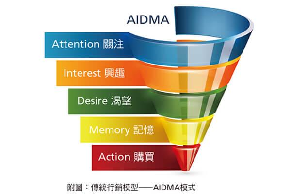 附圖:傳統行銷模型——AIDMA模式