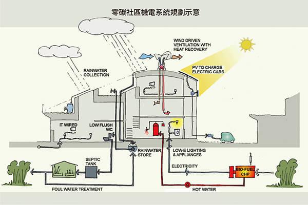 社區地底留有儲存雨水與傳送能源加熱的暖水管道,以達到環保永續的低碳理想。