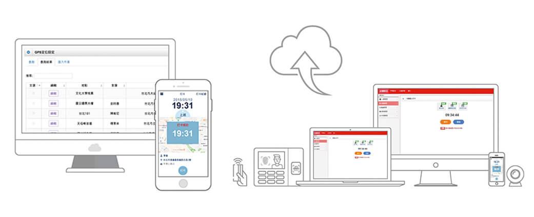 鮮茶道使用雲端人資系統APP定位卡,可多點打卡,防止手機代打卡,手機就是考勤機。適合連鎖通路多分店使用,各點出勤上傳雲端,總部可以即時管理。