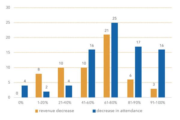 圖二:2019年到2020年博物館收入及觀眾人次降幅示意圖(縱軸代表場館數量,橫軸代表下降百分比)(via UNESCO Report)